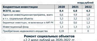 Бюджет-2020: на что пойдут средства